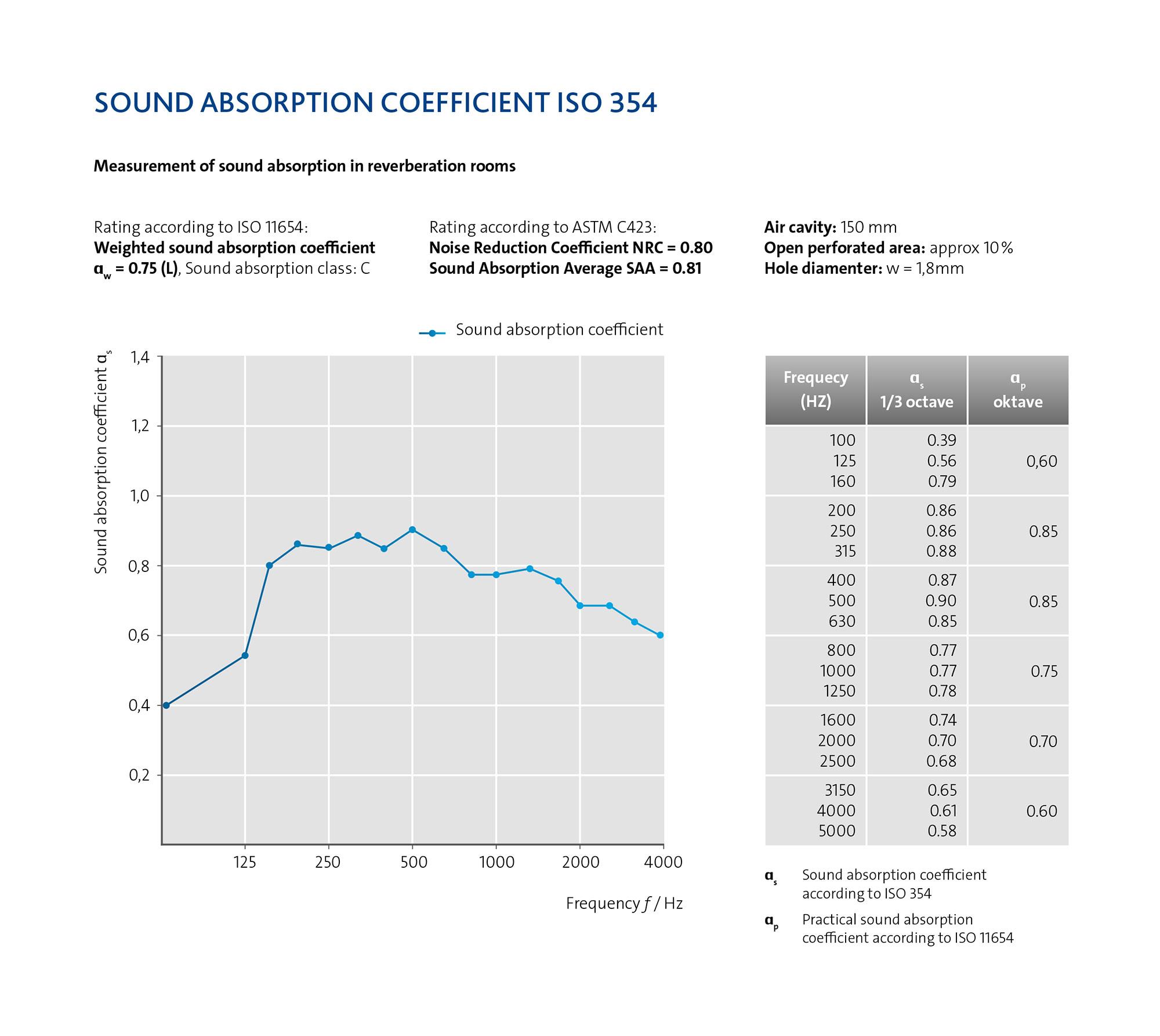 Soundtex® - Freudenberg Performance Materials